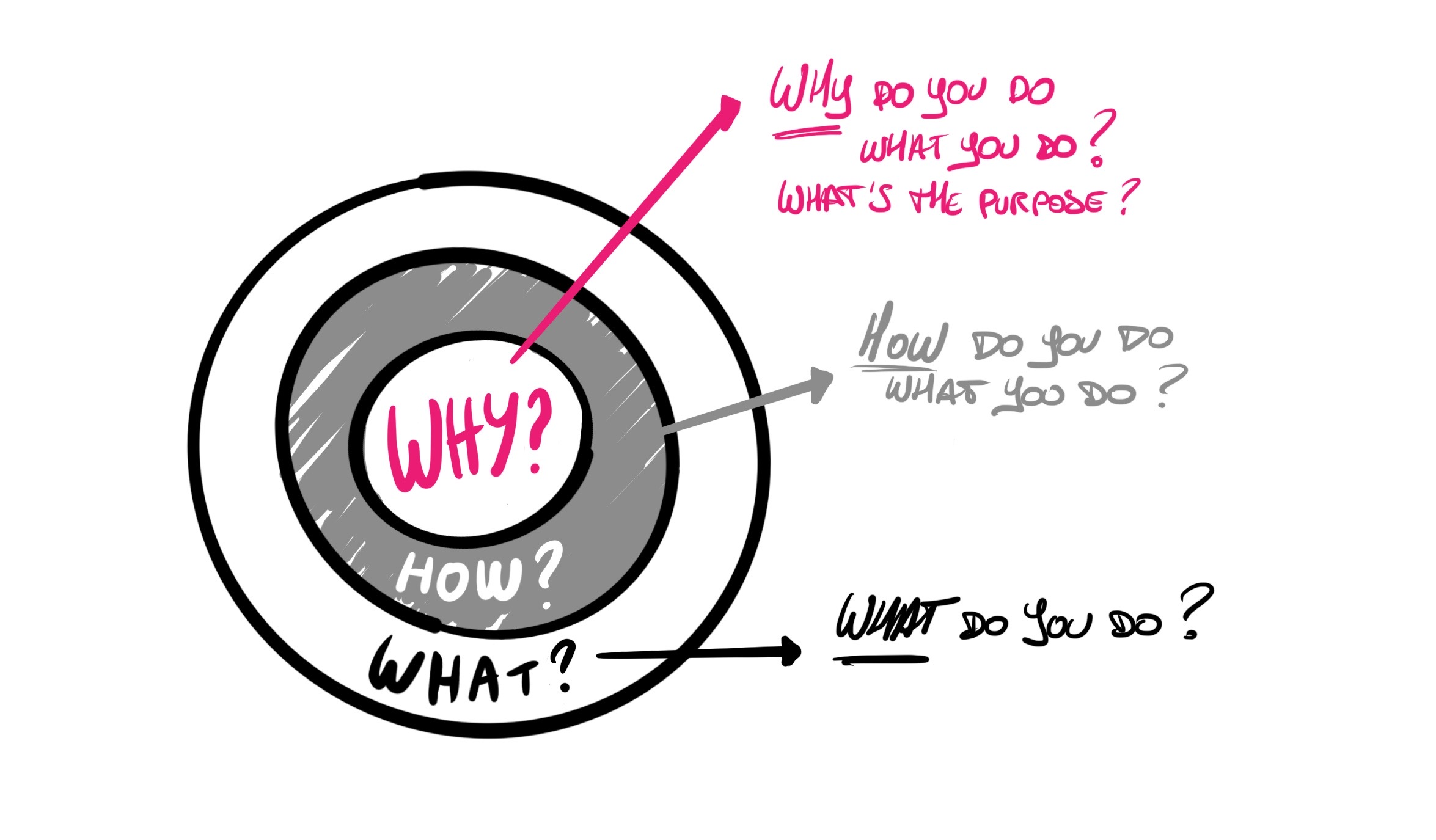 Simon Sinek Why? How ? What ?
